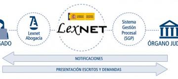 lexnetac