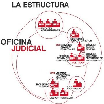 oficina-jdicial-esquema